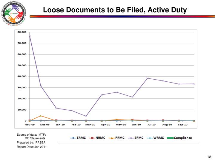 Loose Documents to Be Filed, Active Duty