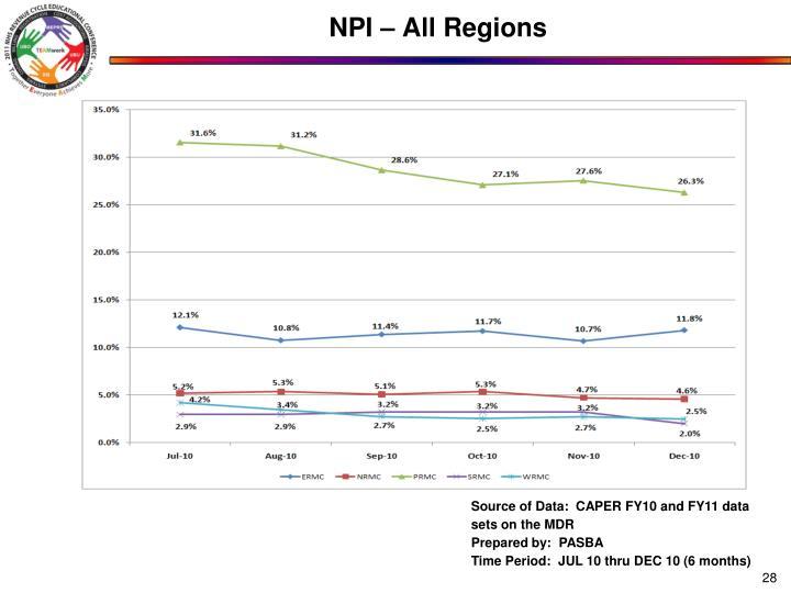 NPI – All Regions