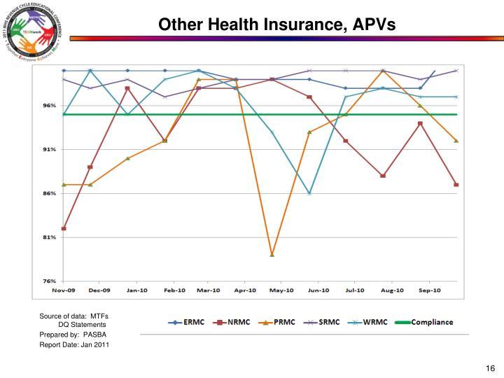 Other Health Insurance, APVs
