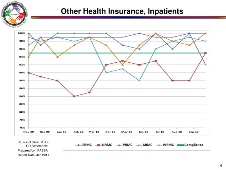Other Health Insurance, Inpatients