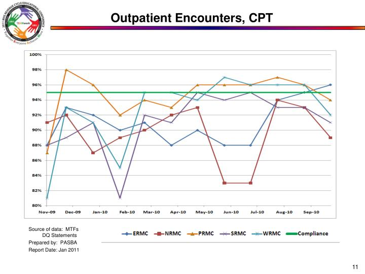 Outpatient Encounters, CPT