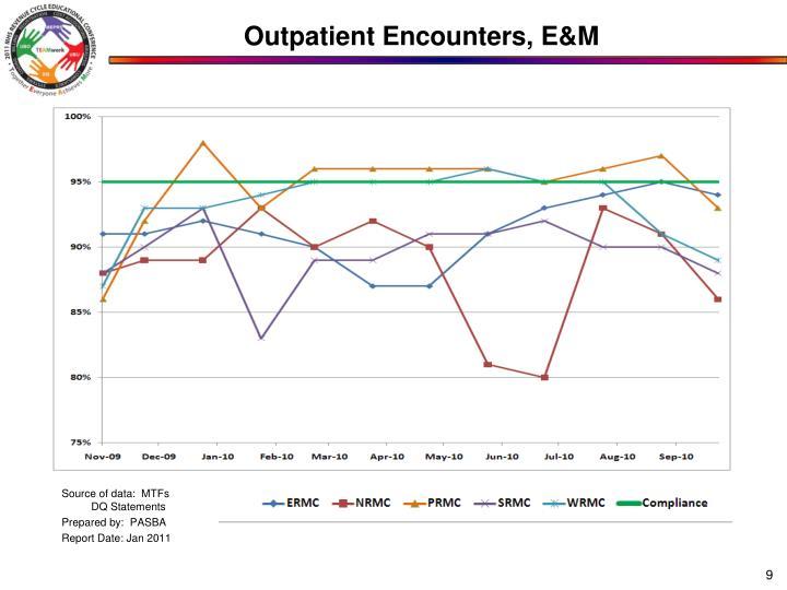 Outpatient Encounters, E&M