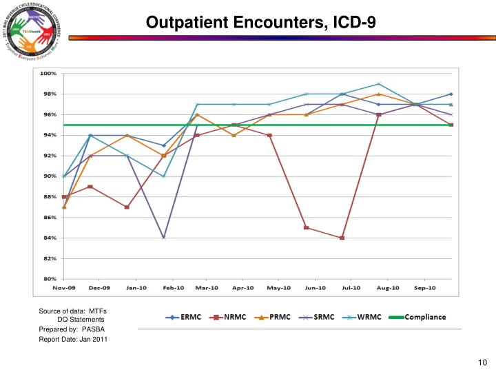 Outpatient Encounters, ICD-9