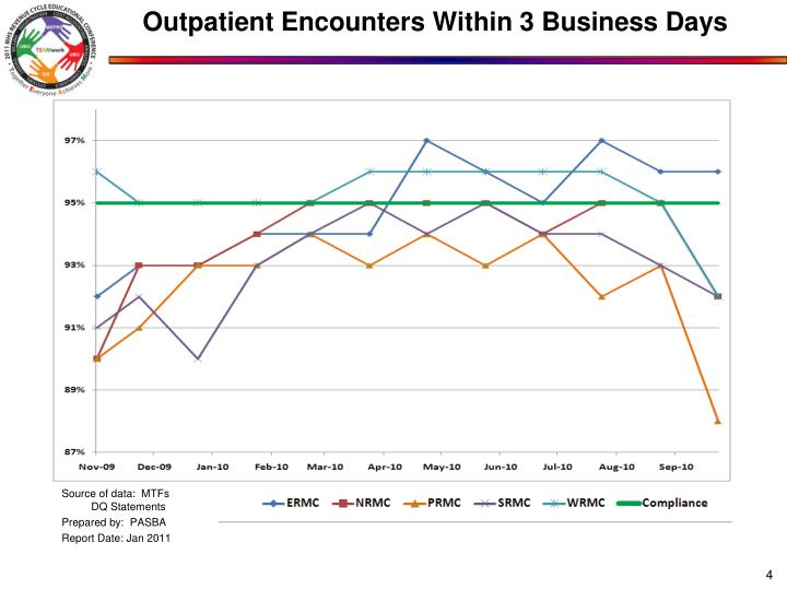 Outpatient Encounters Within 3 Business Days