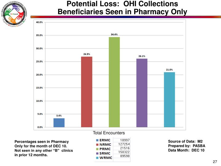 Potential Loss:  OHI Collections