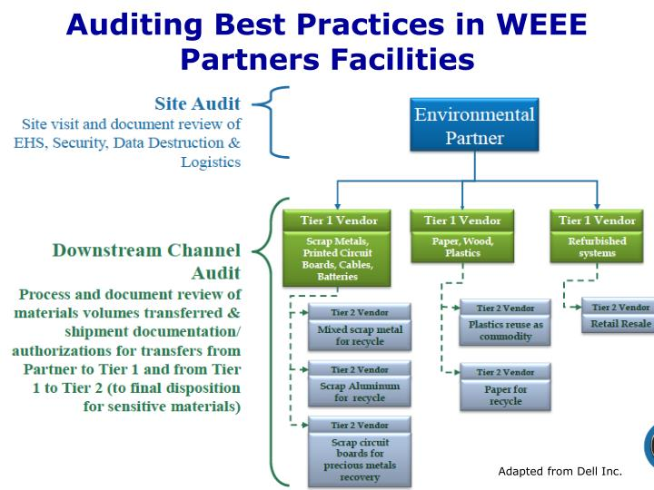 Auditing Best Practices in WEEE Partners Facilities