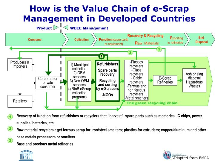 How is the Value Chain of e-Scrap Management in Developed Countries