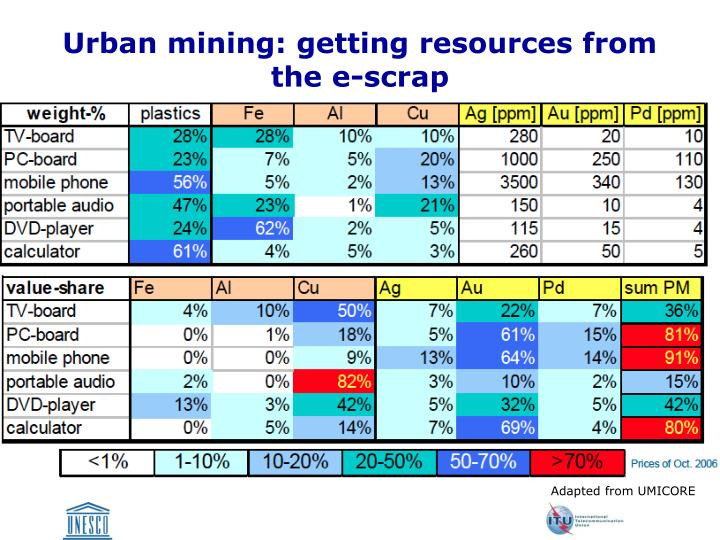 Urban mining: getting resources from the e-scrap