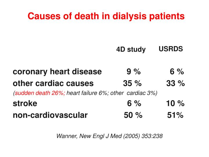 Causes of death in dialysis patients
