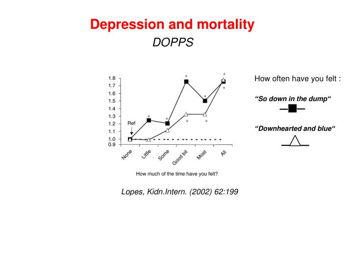 Depression and mortality