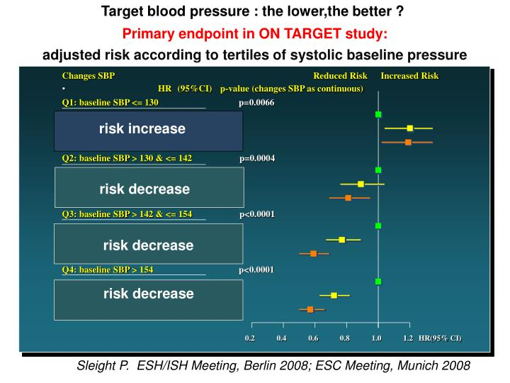 Target blood pressure : the lower,the better ?