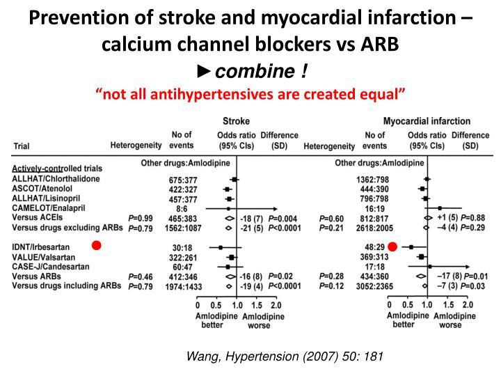Prevention of stroke and myocardial infarction –