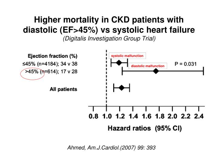 Higher mortality in CKD patients with diastolic (EF>45%) vs systolic heart failure