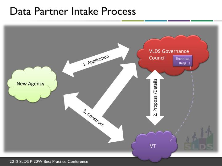 Data Partner Intake Process