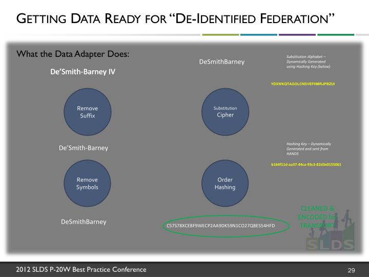 "Getting Data Ready for ""De-Identified Federation"""