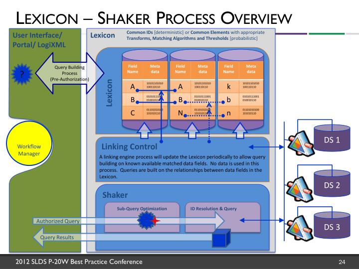 Lexicon – Shaker Process Overview