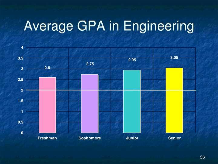 Average GPA in Engineering