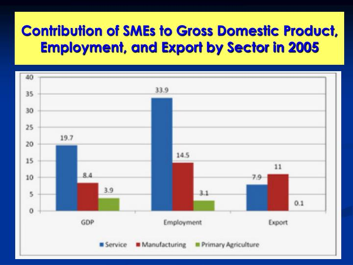 Contribution of SMEs to Gross Domestic Product, Employment, and Export by Sector in 2005