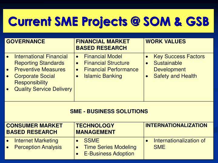 Current SME Projects @ SOM & GSB
