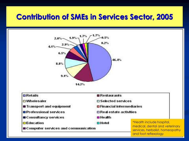 Contribution of SMEs in Services Sector, 2005