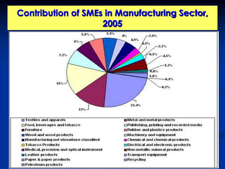 Contribution of SMEs in Manufacturing Sector, 2005