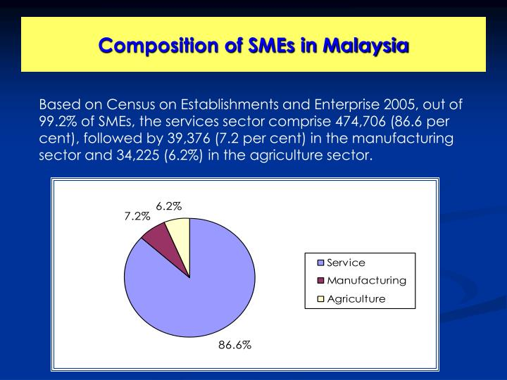 Composition of SMEs in Malaysia