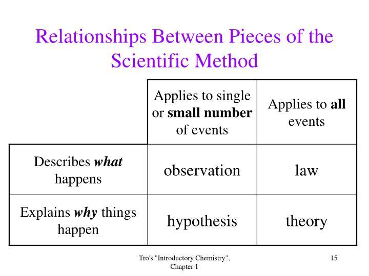 Relationships Between Pieces of the Scientific Method