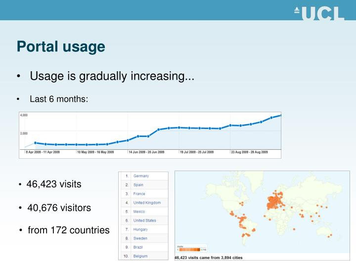 Portal usage