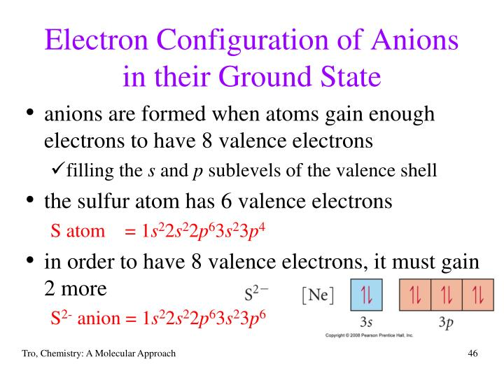 Electron Configuration of Anions in their Ground State