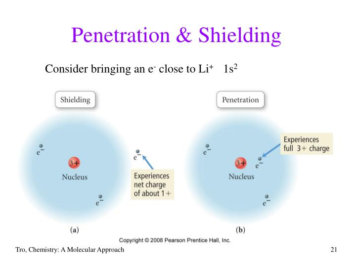 Penetration & Shielding