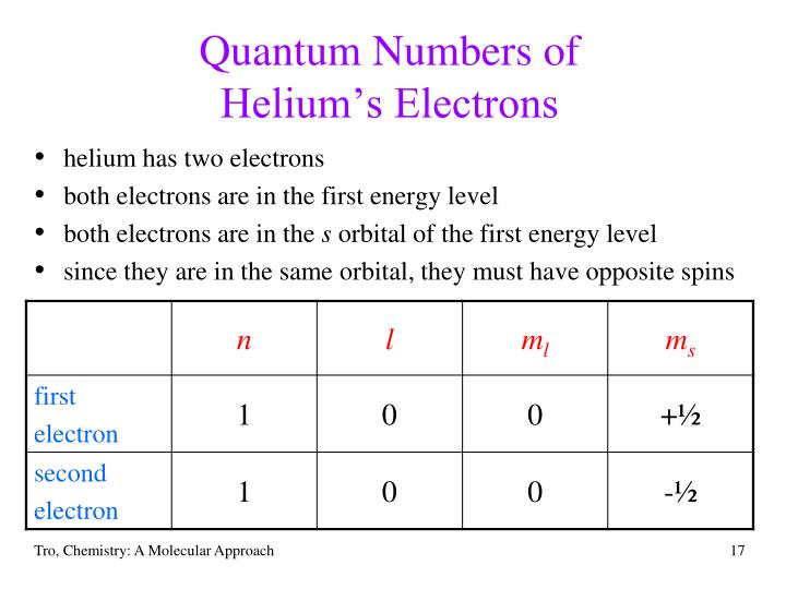Quantum Numbers of
