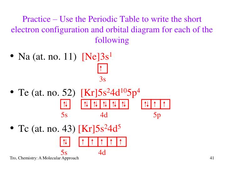 Practice – Use the Periodic Table to write the short electron configuration and orbital diagram for each of the following