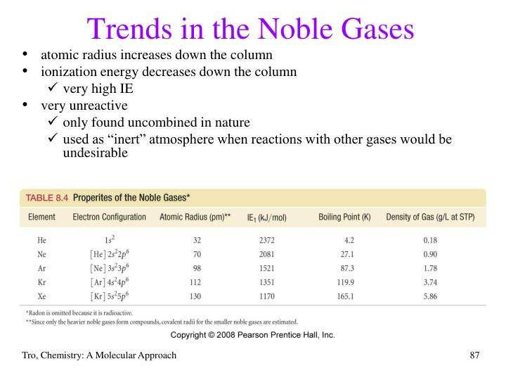 Trends in the Noble Gases