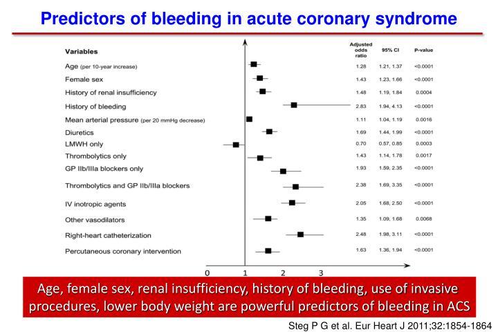 Predictors of bleeding in acute coronary syndrome