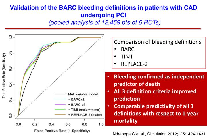 Validation of the BARC bleeding definitions in patients with CAD undergoing PCI