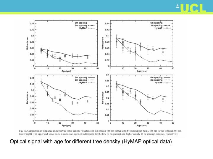 Optical signal with age for different tree density (HyMAP optical data)