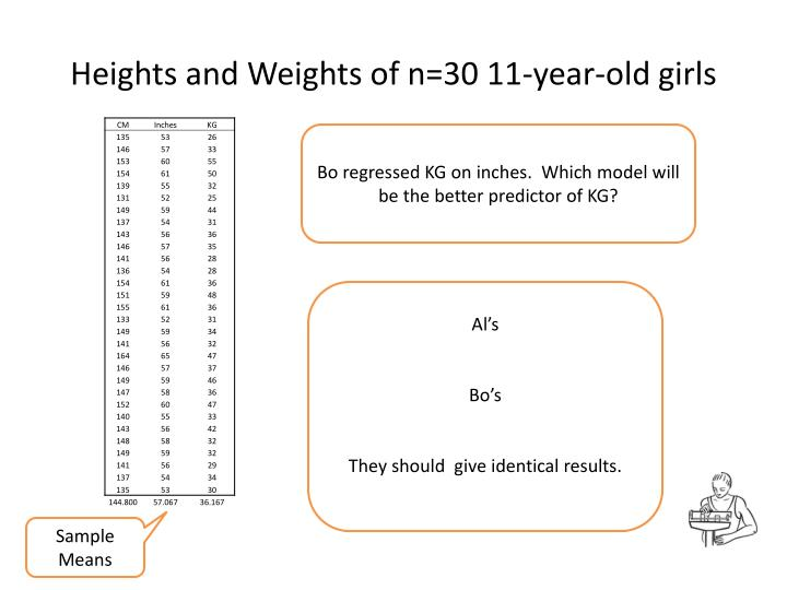 Heights and Weights of n=30 11-year-old girls
