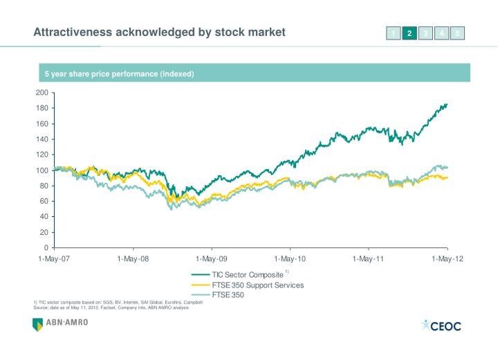 Attractiveness acknowledged by stock market