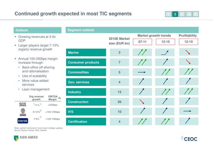 Continued growth expected in most TIC segments