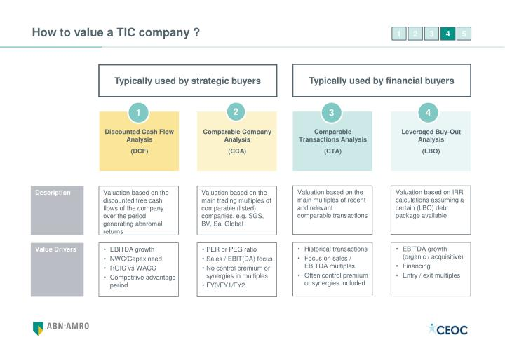 How to value a TIC company ?