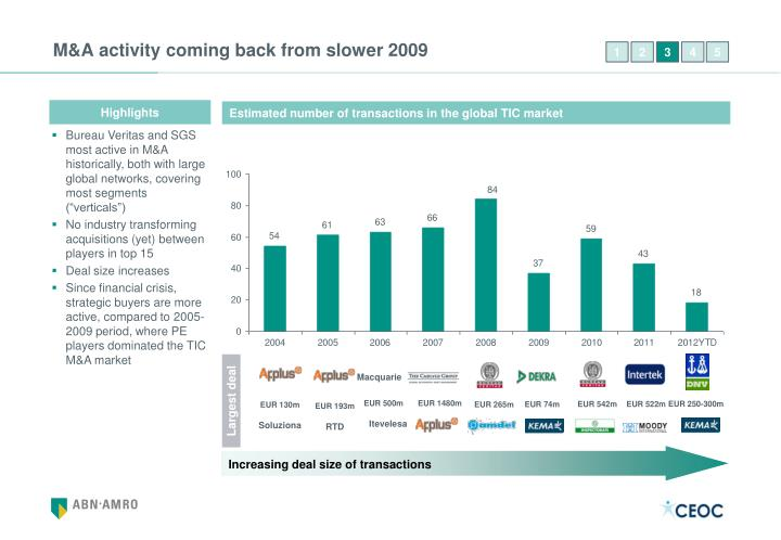 M&A activity coming back from slower 2009