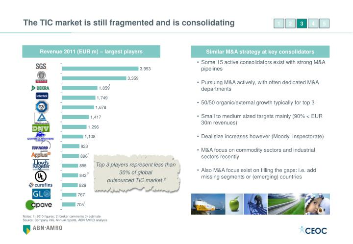 The TIC market is still fragmented and is consolidating