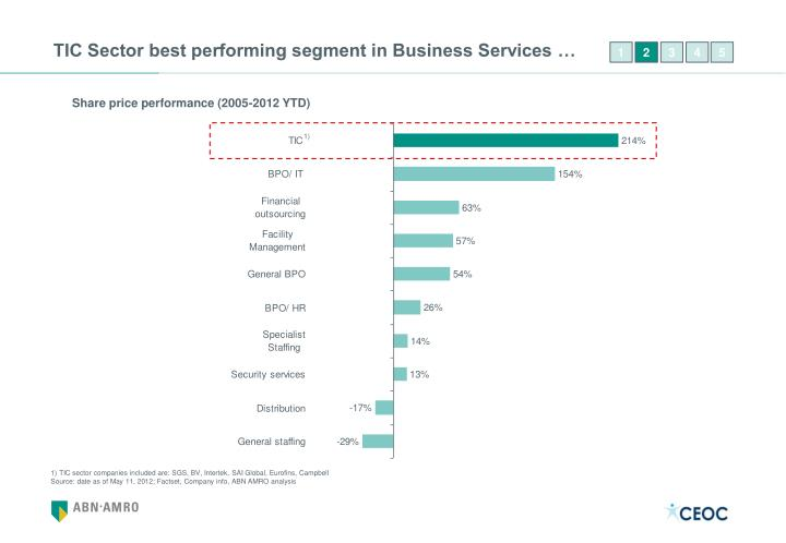 TIC Sector best performing segment in Business Services …