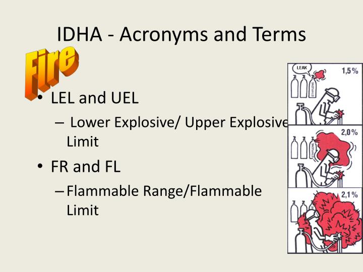 IDHA - Acronyms and Terms