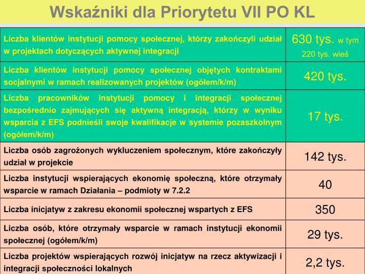 Wskaźniki dla Priorytetu VII PO KL