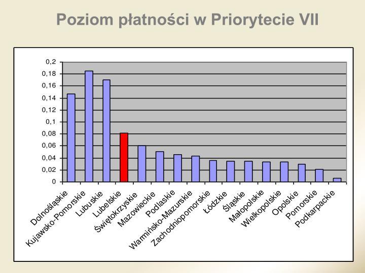 Poziom płatności w Priorytecie VII