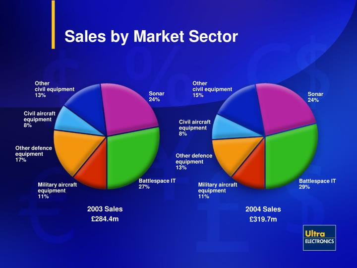 Sales by Market Sector