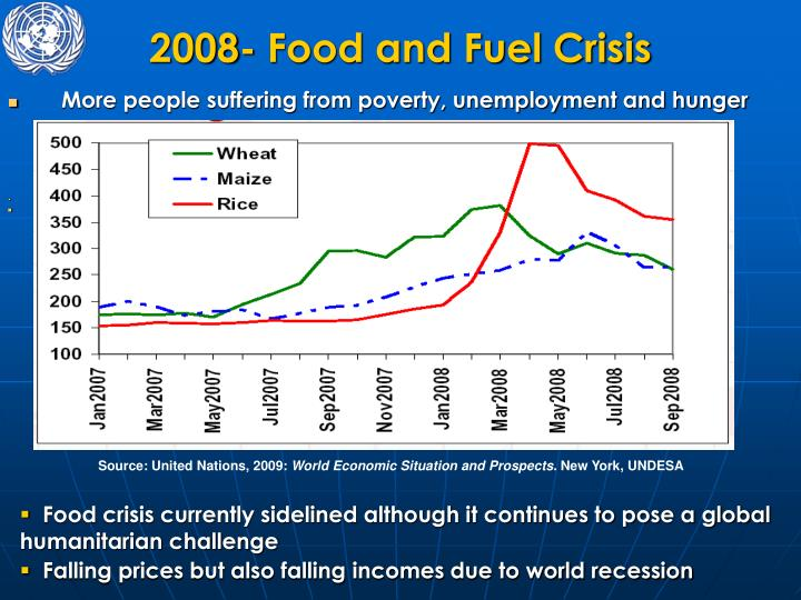 2008 food and fuel crisis