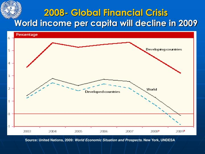 2008- Global Financial Crisis