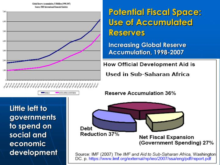 Potential Fiscal Space: Use of Accumulated Reserves